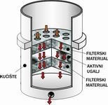 purfico patron filter za vodu